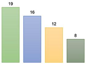 国际园艺生产者协会(AIPH)冠状病毒Covid-19全球影响调查